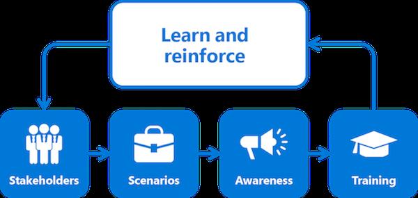 ofc365 CM learnAndReinforce V3